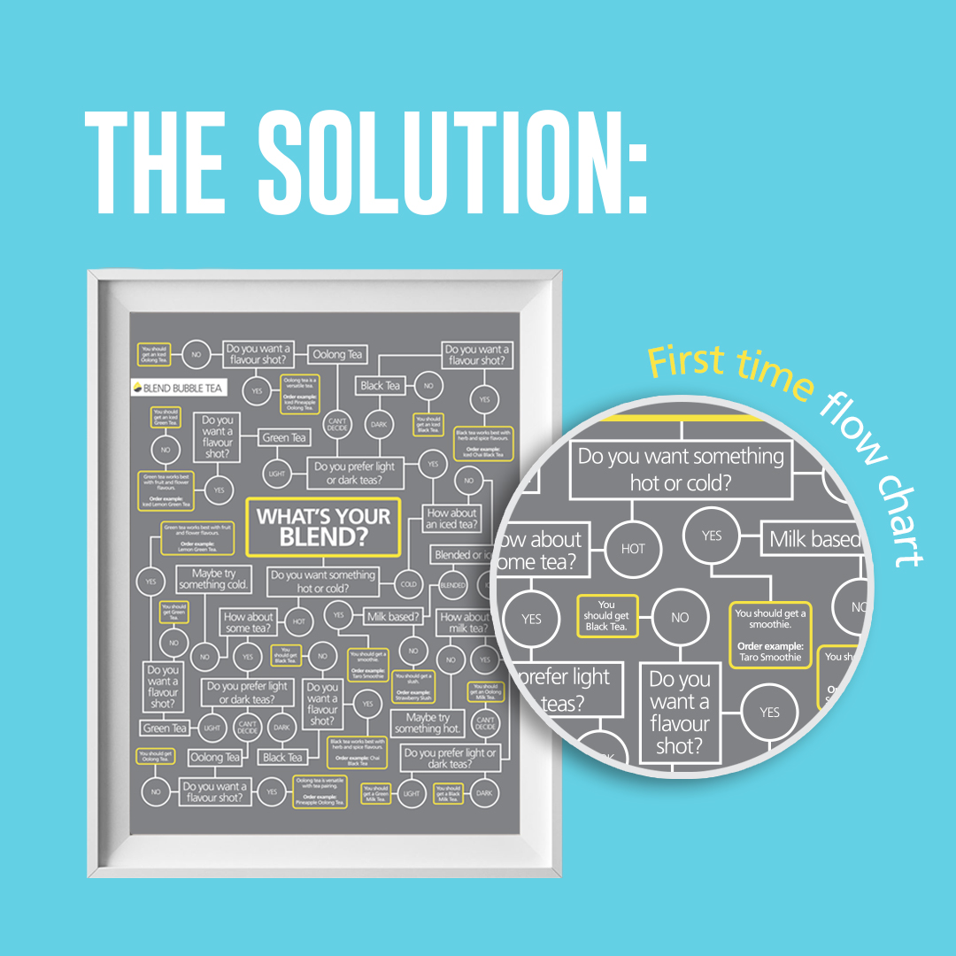The Solution: First time flow chart | What's Your Blend? Poster